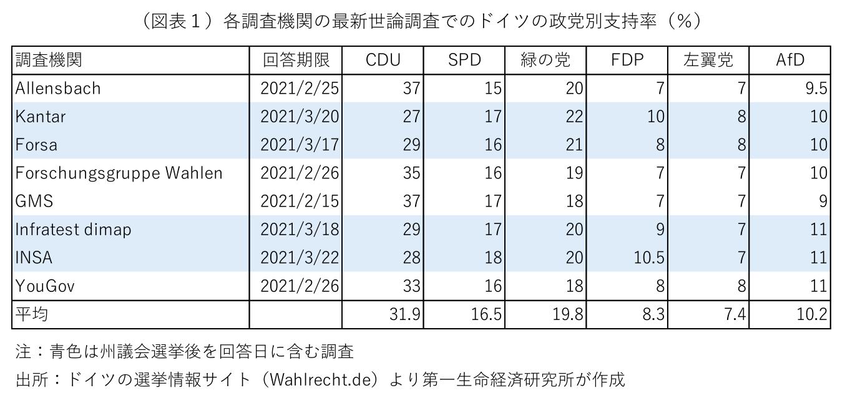 支持 世論 率 政党 調査 REAL POLITICS