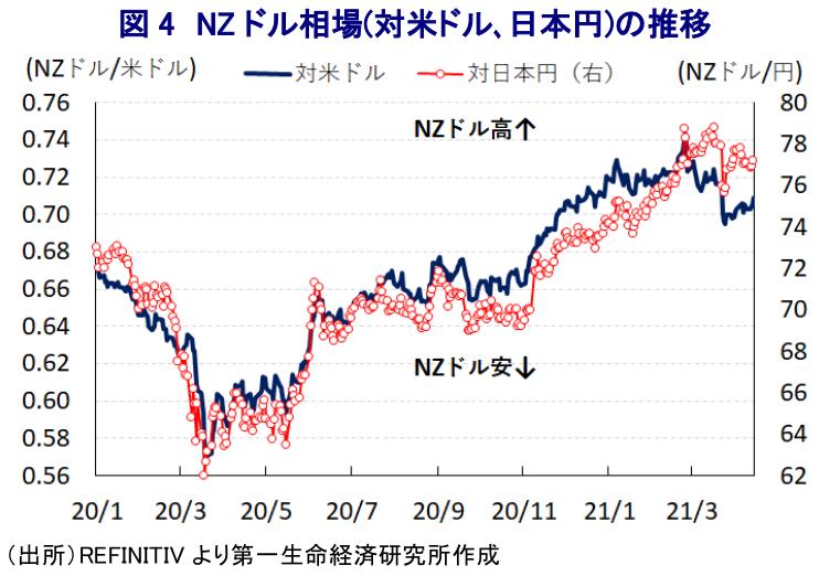 ニュージーランドドル 見通し 2020